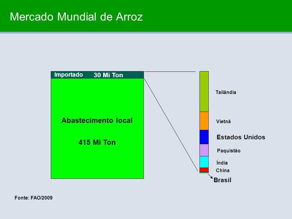 Mercado Mundial de Arroz 415 Mi Ton 30 Mi Ton Fonte: FAO/2009 Abastecimento local Importado Brasil Estados Unidos China Índia Paquistão Vietnã Tailând