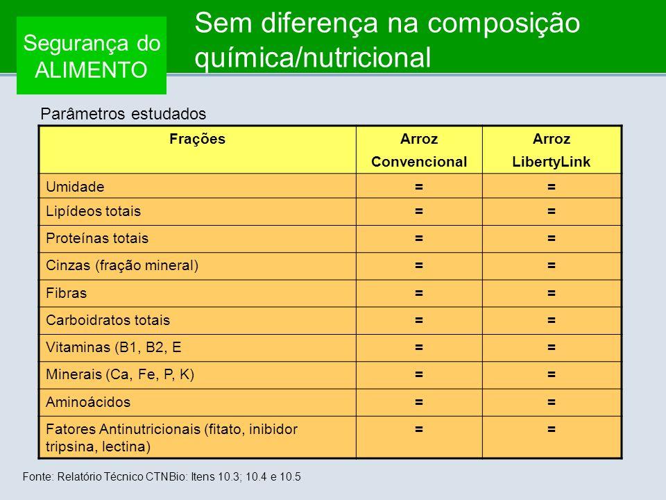 Segurança do ALIMENTO Parâmetros estudados Fonte: Relatório Técnico CTNBio: Itens 10.3; 10.4 e 10.5 FraçõesArroz Convencional Arroz LibertyLink Umidad