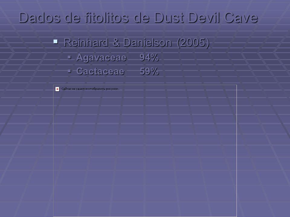 Dados de fitolitos de Dust Devil Cave Reinhard & Danielson (2005) Reinhard & Danielson (2005) Agavaceae94% Agavaceae94% Cactaceae59% Cactaceae59%