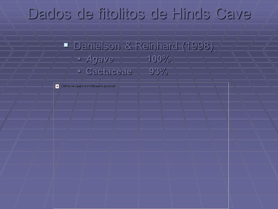 Dados de fitolitos de Hinds Cave Danielson & Reinhard (1998) Danielson & Reinhard (1998) Agave100% Agave100% Cactaceae 93% Cactaceae 93%