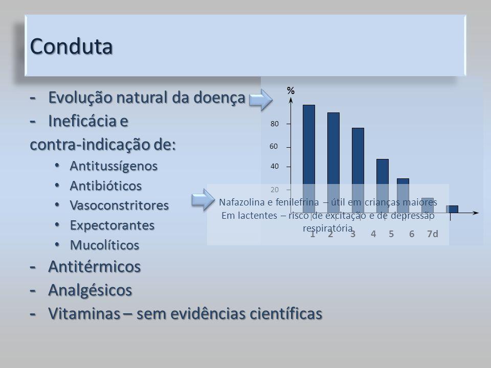 - Evolução natural da doença - Ineficácia e contra-indicação de: Antitussígenos Antitussígenos Antibióticos Antibióticos Vasoconstritores Vasoconstrit