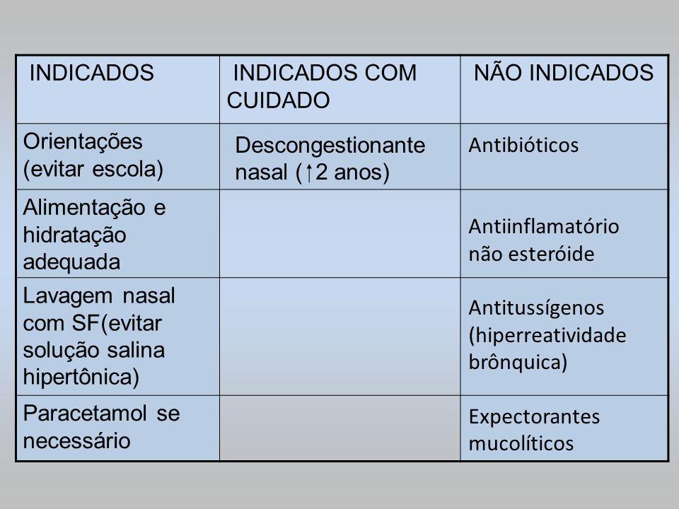 INDICADOS INDICADOS COM CUIDADO NÃO INDICADOS Orientações (evitar escola) Alimentação e hidratação adequada Lavagem nasal com SF(evitar solução salina