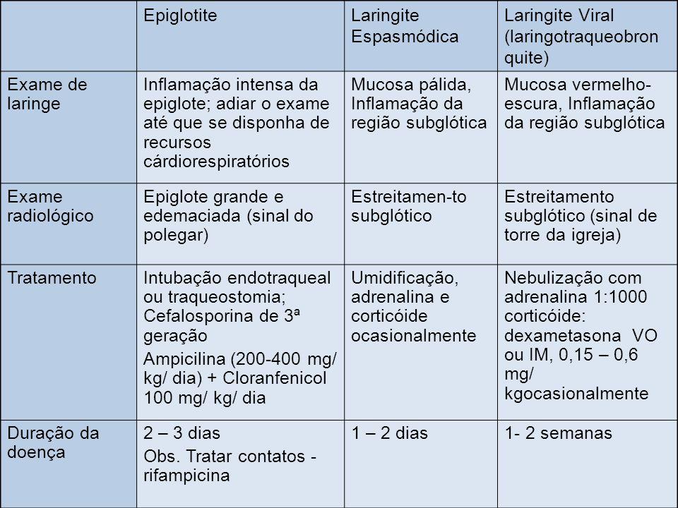 EpiglotiteLaringite Espasmódica Laringite Viral (laringotraqueobron quite) Exame de laringe Inflamação intensa da epiglote; adiar o exame até que se d