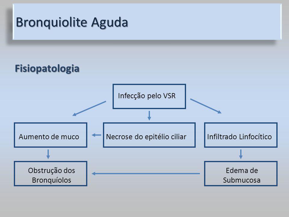 Bronquiolite Aguda Fisiopatologia Aumento de mucoNecrose do epitélio ciliarInfiltrado Linfocítico Infecção pelo VSR Obstrução dos Bronquíolos Edema de