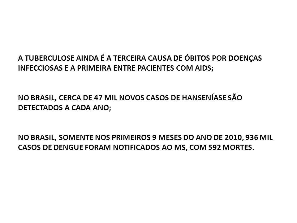 A TUBERCULOSE AINDA É A TERCEIRA CAUSA DE ÓBITOS POR DOENÇAS INFECCIOSAS E A PRIMEIRA ENTRE PACIENTES COM AIDS; NO BRASIL, CERCA DE 47 MIL NOVOS CASOS