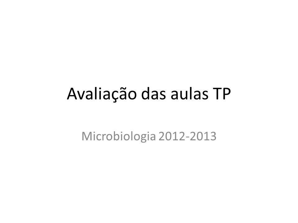 Avaliação das aulas TP Microbiologia 2012-2013