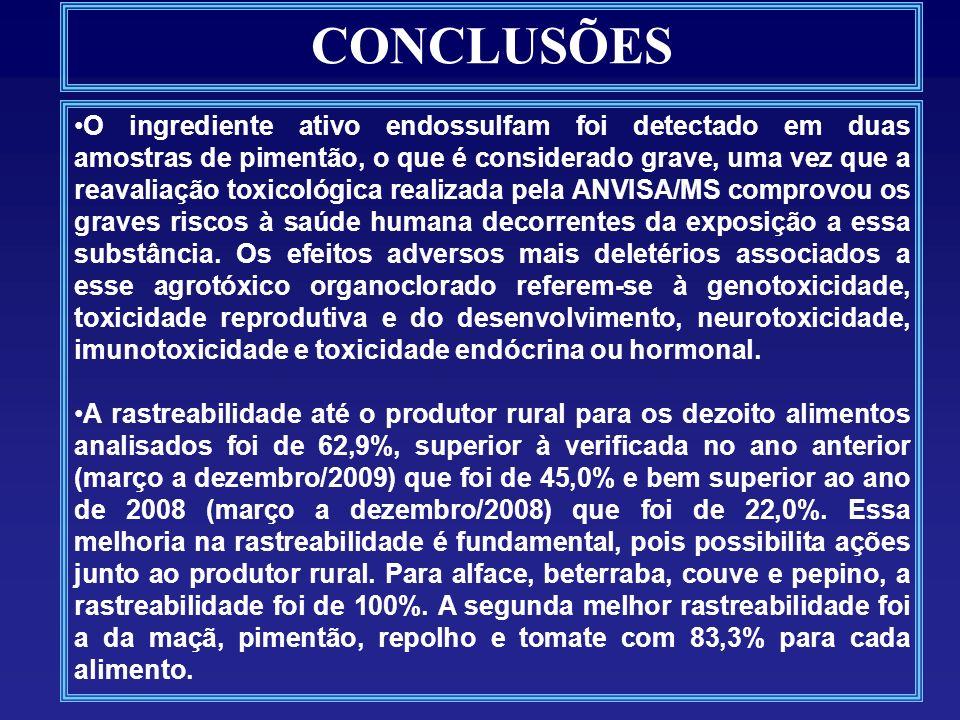 CONCLUSÕES O ingrediente ativo endossulfam foi detectado em duas amostras de pimentão, o que é considerado grave, uma vez que a reavaliação toxicológica realizada pela ANVISA/MS comprovou os graves riscos à saúde humana decorrentes da exposição a essa substância.