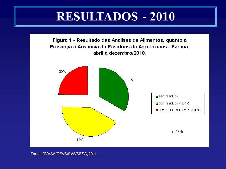 RESULTADOS - 2010 Fonte: DVVSA/DEVS/SVS/SESA, 2011. n=120 n=105