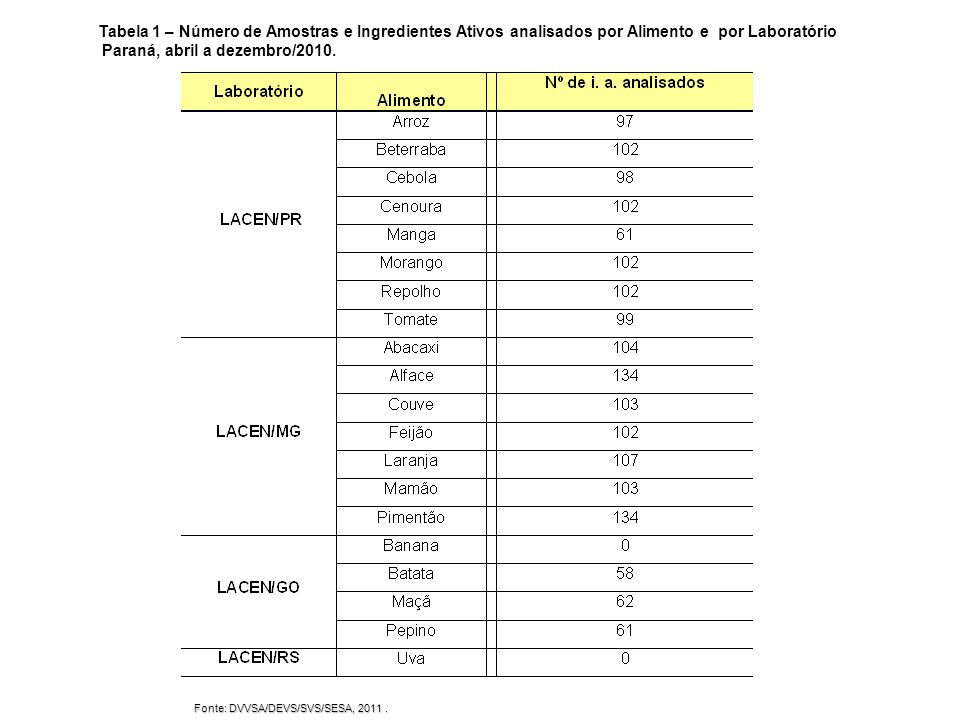Fonte: DVVSA/DEVS/SVS/SESA, 2011.
