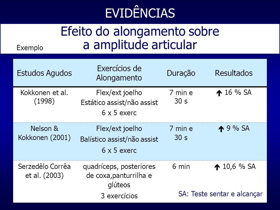 Estudos Agudos Exercícios de Alongamento DuraçãoResultados Kokkonen et al. (1998) Flex/ext joelho Estático assist/não assist 6 x 5 exerc 7 min e 30 s