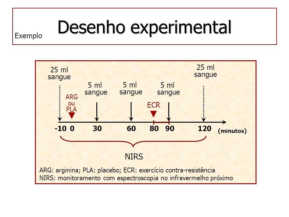 Desenho experimental -10306090120 25 ml sangue (minutos) 5 ml sangue NIRS 25 ml sangue 5 ml sangue 5 ml sangue ECR 80 ARG ou PLA 0 ARG: arginina; PLA: