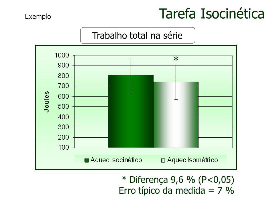 Trabalho total na série Tarefa Isocinética * * Diferença 9,6 % (P<0,05) Erro típico da medida = 7 % Exemplo