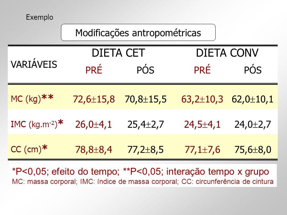 Modificações antropométricas VARIÁVEIS DIETA CETDIETA CONV PRÉPÓSPRÉPÓS MC (kg) ** 72,6 15,870,8 15,563,2 10,362,0 10,1 IMC (kg.m -2 ) * 26,0 4,125,4