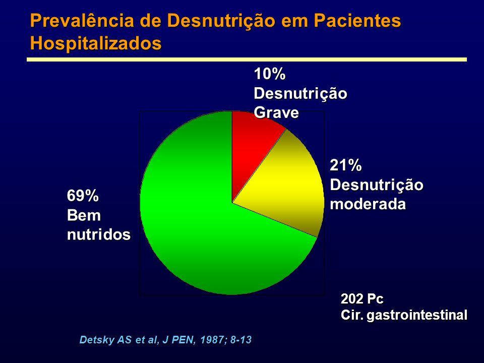 Prevalência de Desnutrição em Pacientes Hospitalizados Detsky AS et al, J PEN, 1987; 8-13 10%DesnutriçãoGrave 21%Desnutriçãomoderada 69%Bemnutridos 20