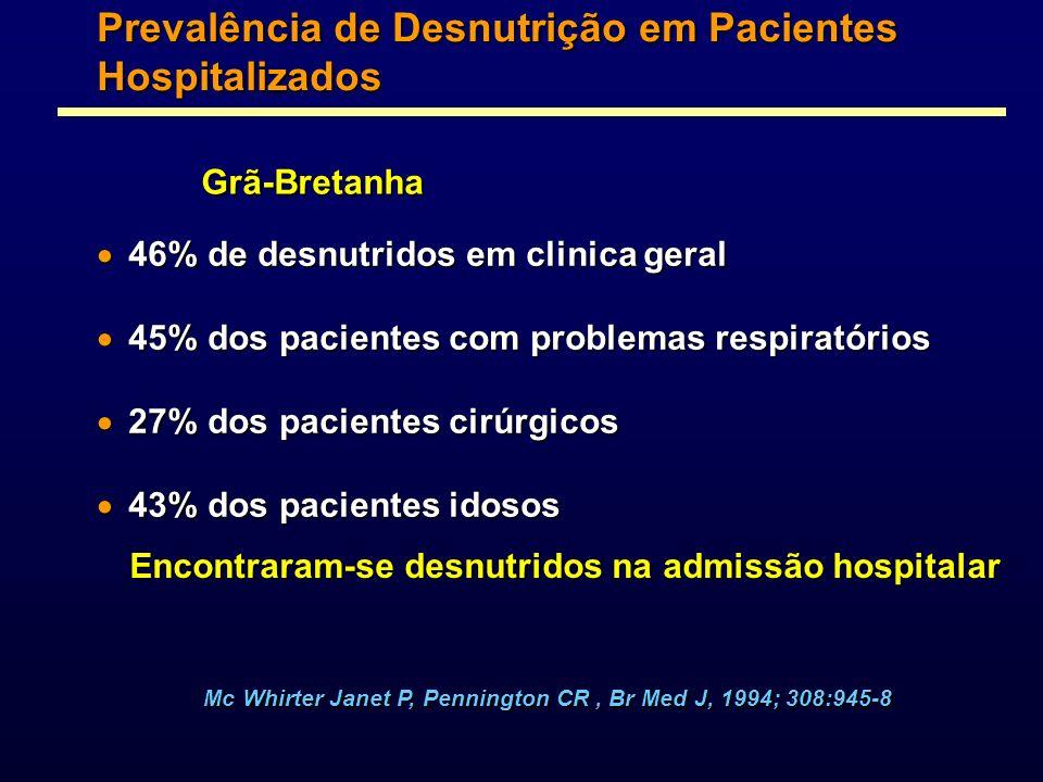 Prevalência de Desnutrição em Pacientes Hospitalizados 46% de desnutridos em clinica geral 46% de desnutridos em clinica geral 45% dos pacientes com p