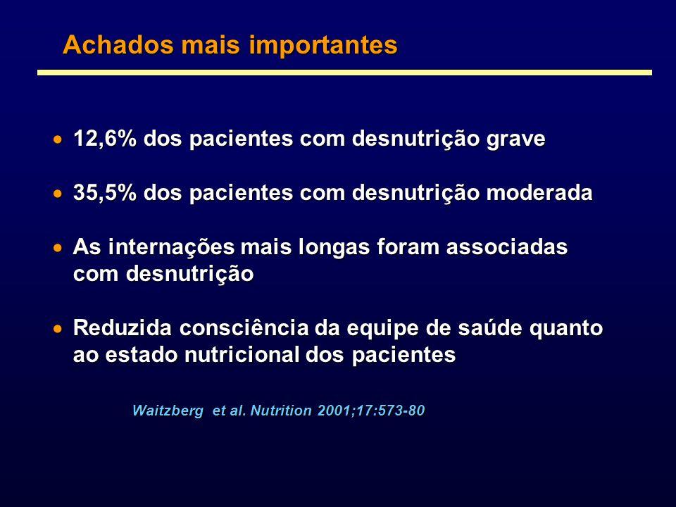 Achados mais importantes 12,6% dos pacientes com desnutrição grave 12,6% dos pacientes com desnutrição grave 35,5% dos pacientes com desnutrição moder