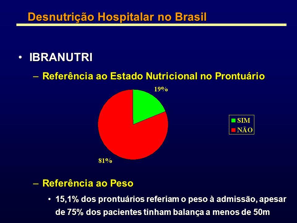 IBRANUTRIIBRANUTRI –Referência ao Estado Nutricional no Prontuário –Referência ao Peso 15,1% dos prontuários referiam o peso à admissão, apesar de 75%