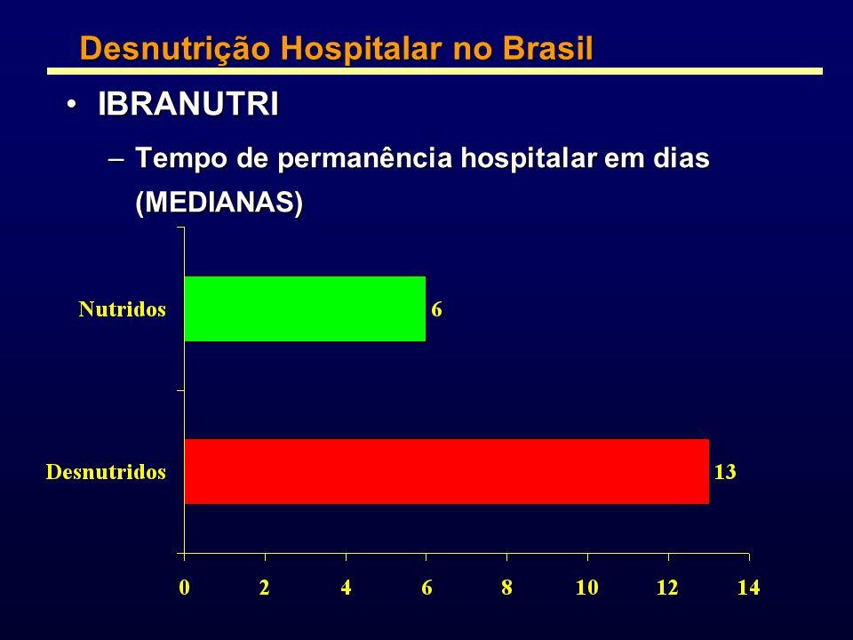 IBRANUTRIIBRANUTRI –Tempo de permanência hospitalar em dias (MEDIANAS) Desnutrição Hospitalar no Brasil