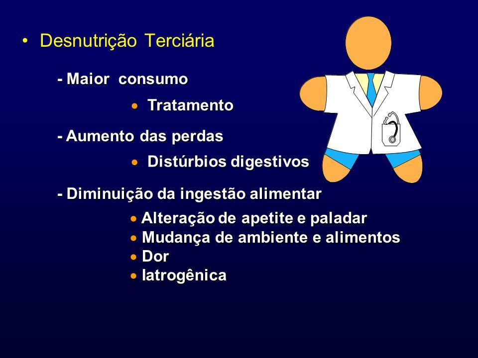 Desnutrição Terciária - Maior consumo - Aumento das perdas - Diminuição da ingestão alimentar Alteração de apetite e paladar Alteração de apetite e pa
