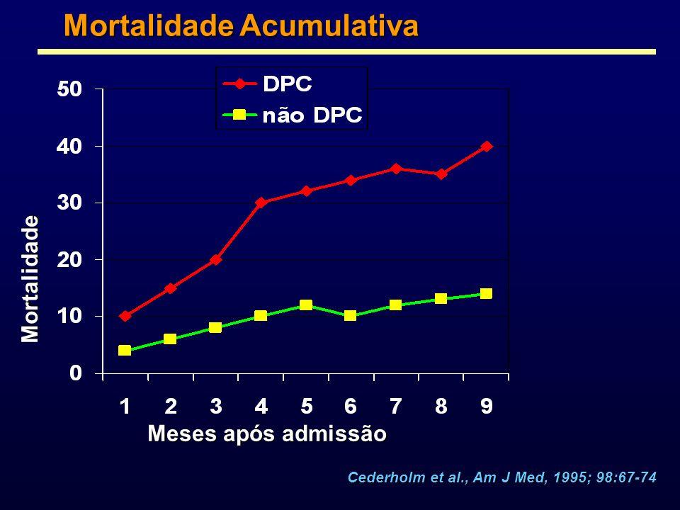 Mortalidade Acumulativa Meses após admissão Mortalidade Cederholm et al., Am J Med, 1995; 98:67-74
