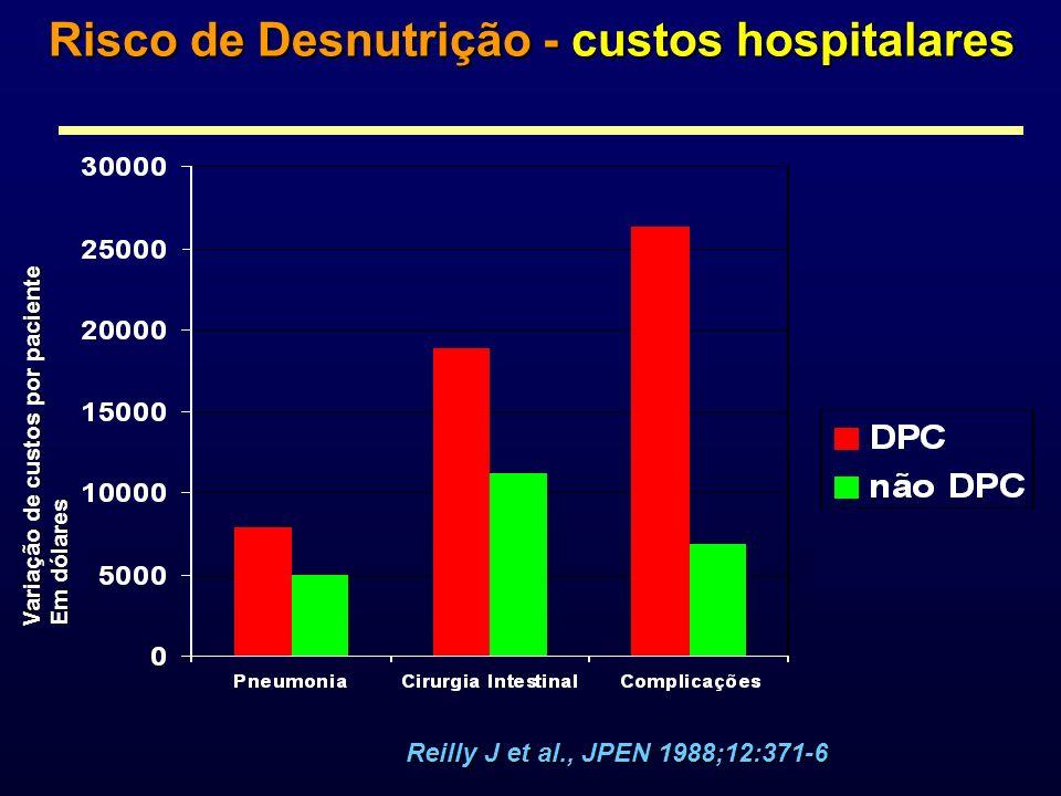 Risco de Desnutrição - custos hospitalares Variação de custos por paciente Em dólares Reilly J et al., JPEN 1988;12:371-6