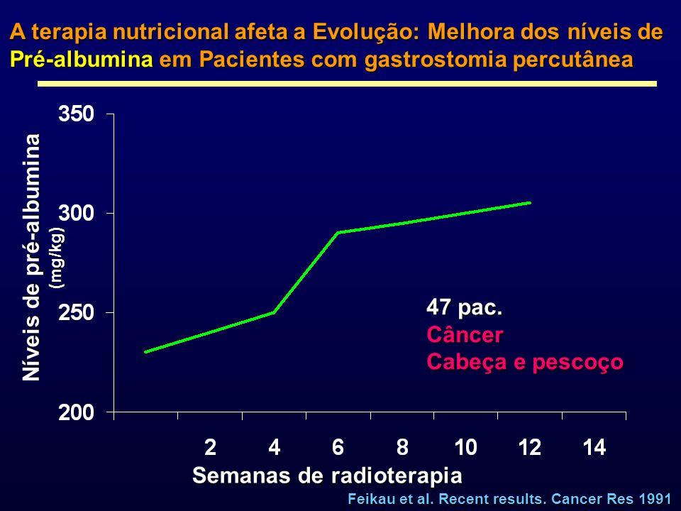 A terapia nutricional afeta a Evolução: Melhora dos níveis de Pré-albumina em Pacientes com gastrostomia percutânea Semanas de radioterapia Níveis de
