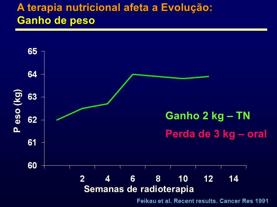 A terapia nutricional afeta a Evolução: Ganho de peso Semanas de radioterapia P eso (kg) Feikau et al. Recent results. Cancer Res 1991 Ganho 2 kg – TN