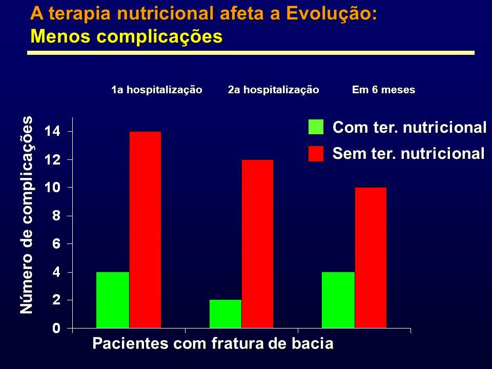 A terapia nutricional afeta a Evolução: Menos complicações 1a hospitalização 2a hospitalização Em 6 meses Pacientes com fratura de bacia Número de com