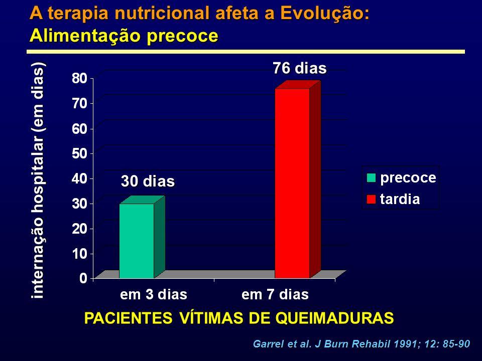 A terapia nutricional afeta a Evolução: Alimentação precoce internação hospitalar (em dias) PACIENTES VÍTIMAS DE QUEIMADURAS 30 dias 76 dias Garrel et