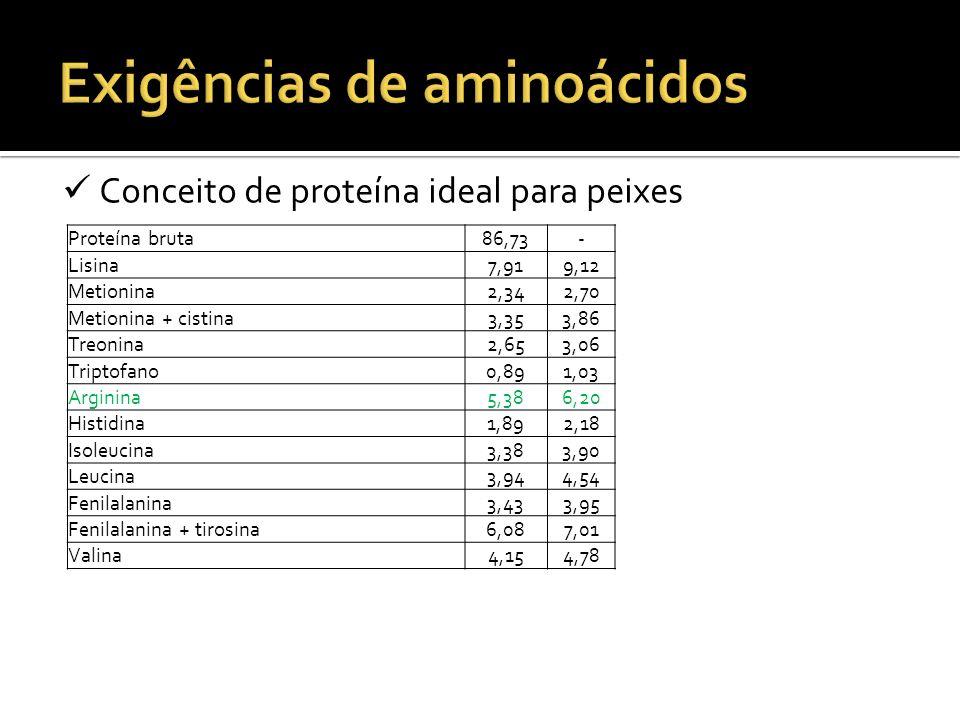 Conceito de proteína ideal para peixes Proteína bruta86,73- Lisina7,919,12 Metionina2,342,70 Metionina + cistina3,353,86 Treonina2,653,06 Triptofano0,