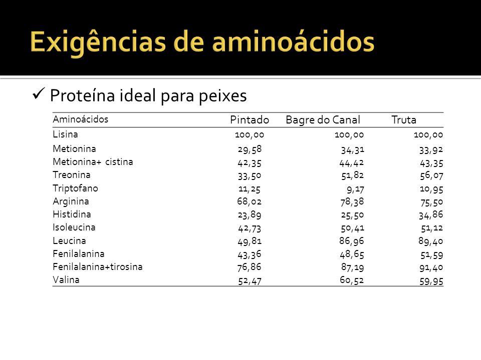 Proteína ideal para peixes Aminoácidos PintadoBagre do CanalTruta Lisina100,00 Metionina29,5834,3133,92 Metionina+ cistina42,3544,4243,35 Treonina33,5