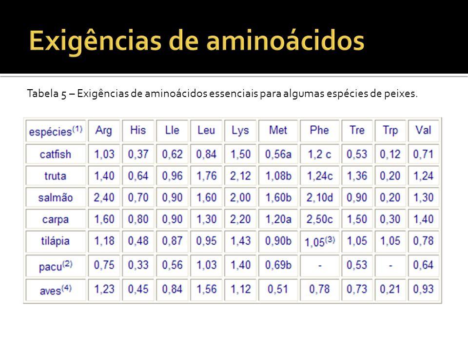 Tabela 5 – Exigências de aminoácidos essenciais para algumas espécies de peixes.