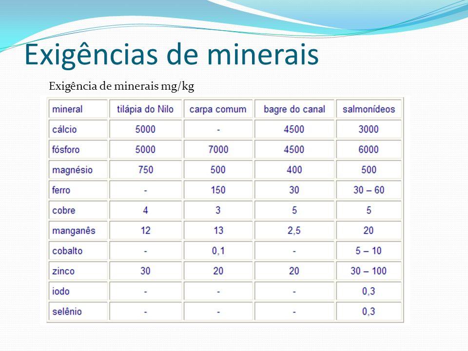 Exigências de minerais Exigência de minerais mg/kg