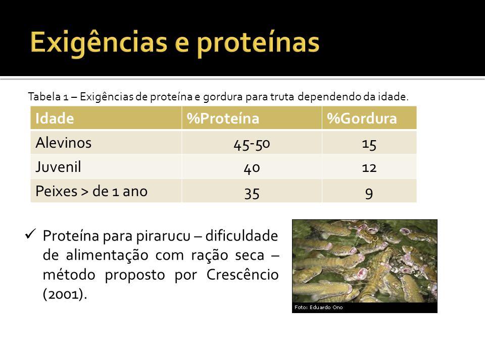 Arginina São relatadas para peixes de água salgada.