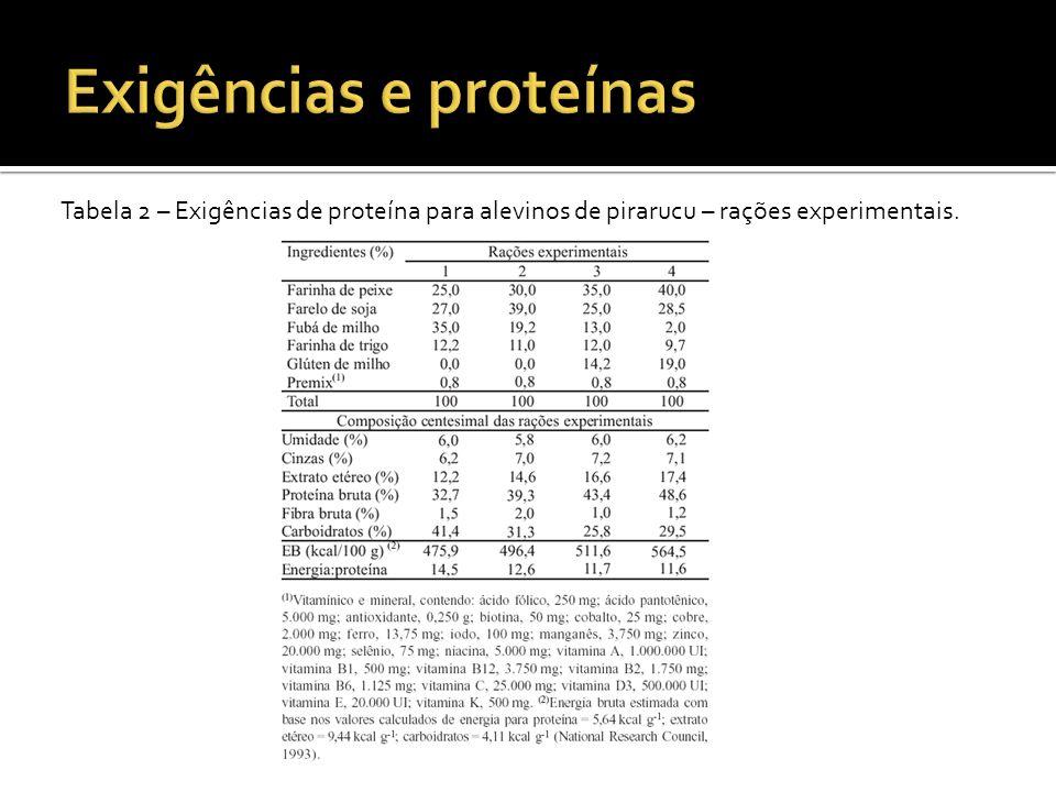 Tabela 2 – Exigências de proteína para alevinos de pirarucu – rações experimentais.