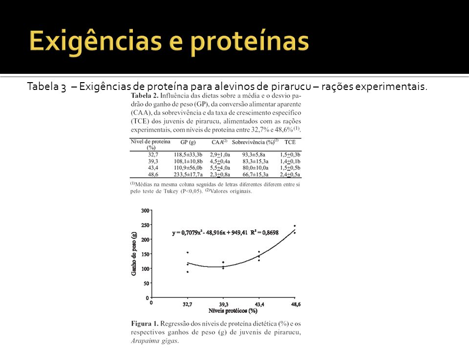 Proteína ideal para peixes Aminoácidos PintadoBagre do CanalTruta Lisina100,00 Metionina29,5834,3133,92 Metionina+ cistina42,3544,4243,35 Treonina33,5051,8256,07 Triptofano11,259,1710,95 Arginina68,0278,3875,50 Histidina23,8925,5034,86 Isoleucina42,7350,4151,12 Leucina49,8186,9689,40 Fenilalanina43,3648,6551,59 Fenilalanina+tirosina76,8687,1991,40 Valina52,4760,5259,95