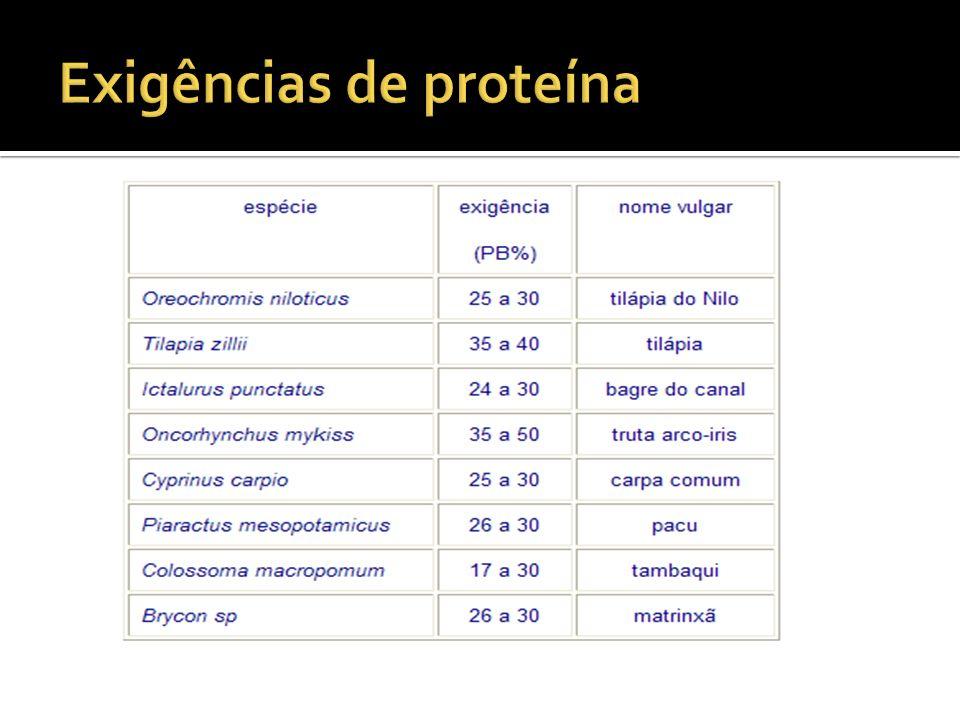 F ARELO DE C ANOLA Contém de 35 a 38% de proteína – níveis de aminoácidos semelhantes ao de soja, todavia menores em lisina e maiores em metionina.