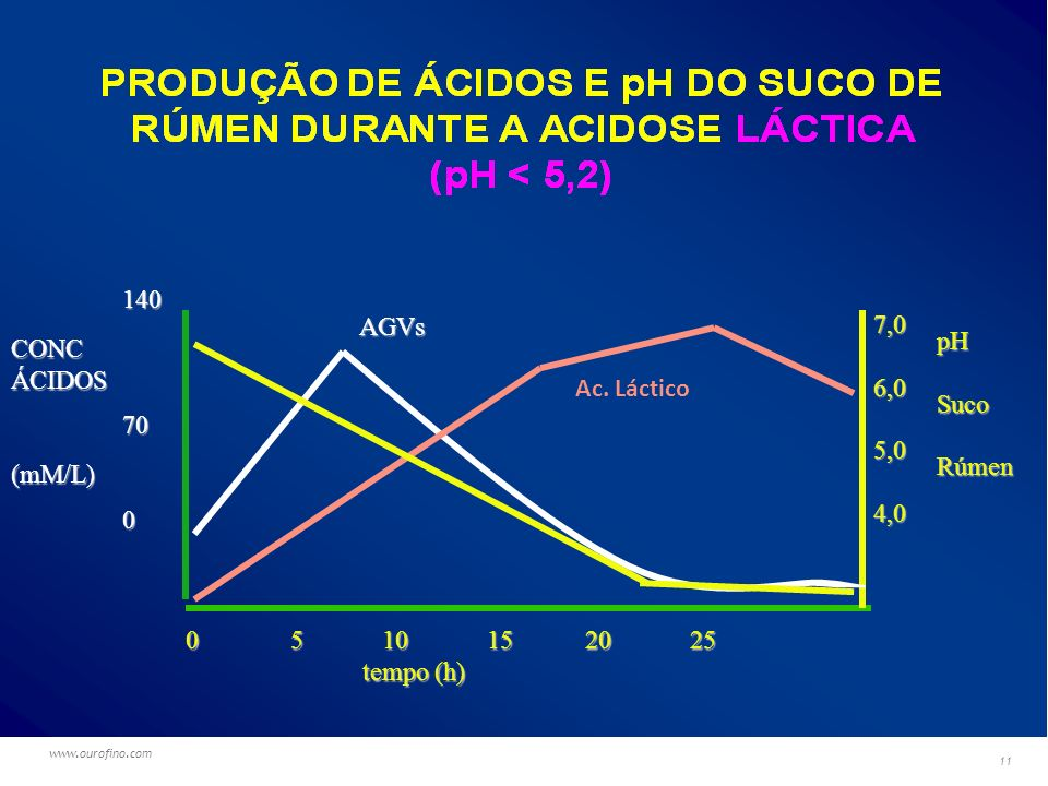 www.ourofino.com 11 AGV 140700 CONCÁCIDOS(mM/L) 0 5 10 15 20 25 tempo (h) tempo (h) 7,06,05,04,0 pHSucoRúmen AGVs Ac.