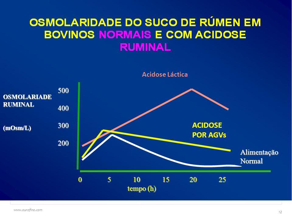 www.ourofino.com 12 AGV 500400300200 OSMOLARIADERUMINAL(mOsm/L) 0 5 10 15 20 25 tempo (h) tempo (h) Alimentação Normal Acidose Láctica ACIDOSE POR AGVs