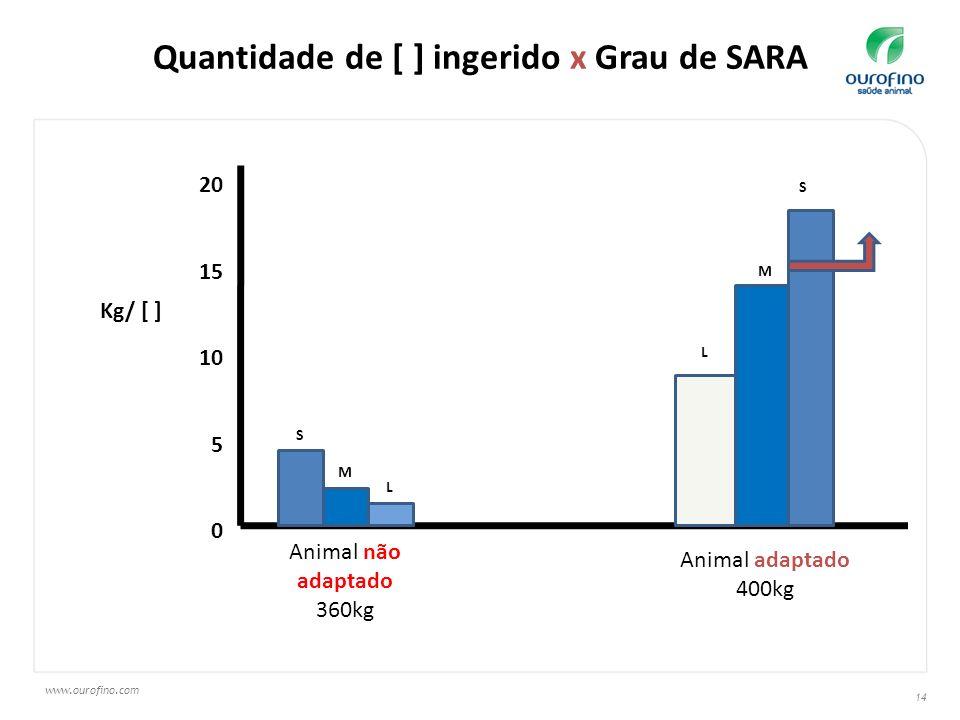 www.ourofino.com 14 Quantidade de [ ] ingerido x Grau de SARA 20 15 10 5 0 M Animal não adaptado 360kg Animal adaptado 400kg S L L M S Kg/ [ ]