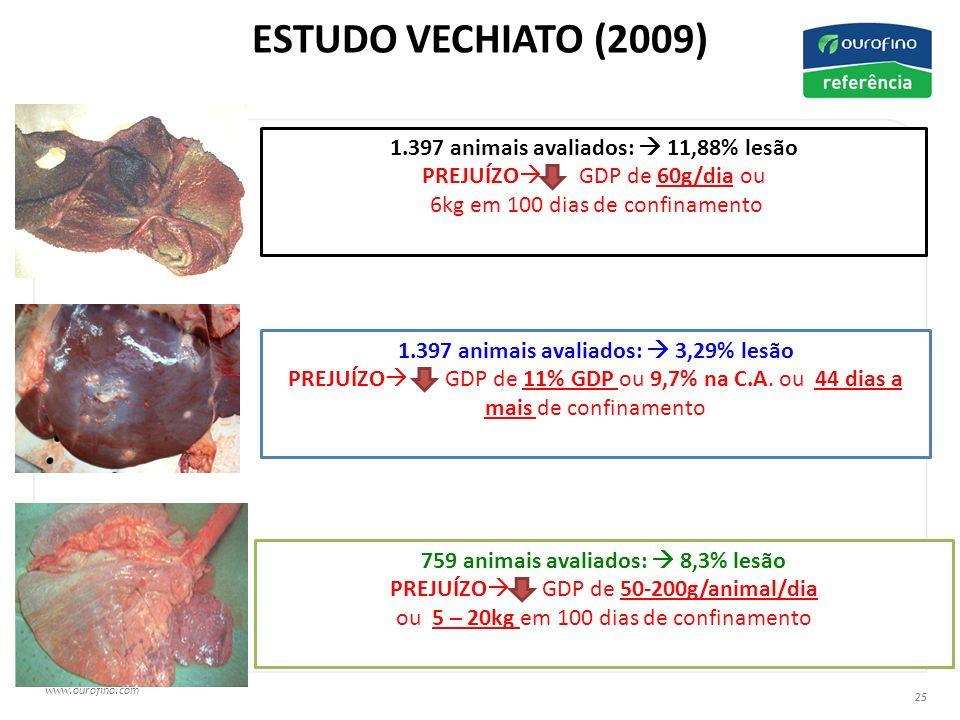 www.ourofino.com 25 1.397 animais avaliados: 11,88% lesão PREJUÍZO GDP de 60g/dia ou 6kg em 100 dias de confinamento 1.397 animais avaliados: 3,29% lesão PREJUÍZO GDP de 11% GDP ou 9,7% na C.A.