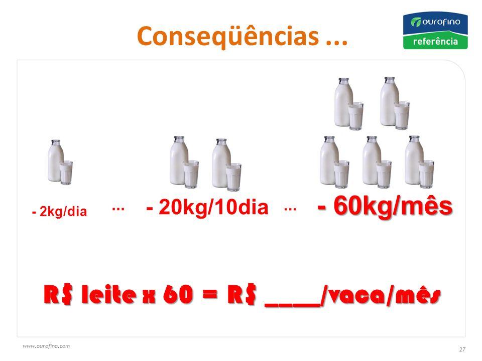www.ourofino.com 27 Conseqüências...- 2kg/dia - 20kg/10dia - 60kg/mês...