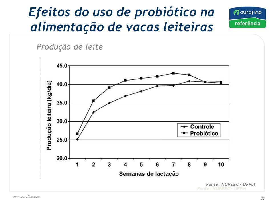 www.ourofino.com 38 Efeitos do uso de probiótico na alimentação de vacas leiteiras Produção de leite Fonte: NUPEEC - UFPel
