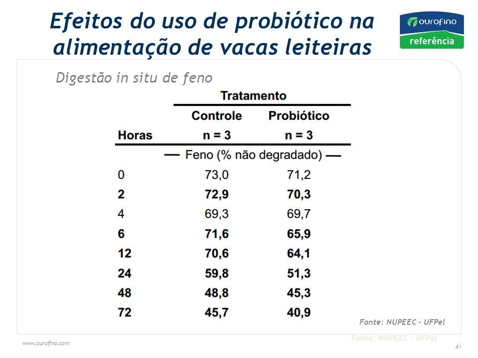 www.ourofino.com 41 Efeitos do uso de probiótico na alimentação de vacas leiteiras Digestão in situ de feno Fonte: NUPEEC - UFPel