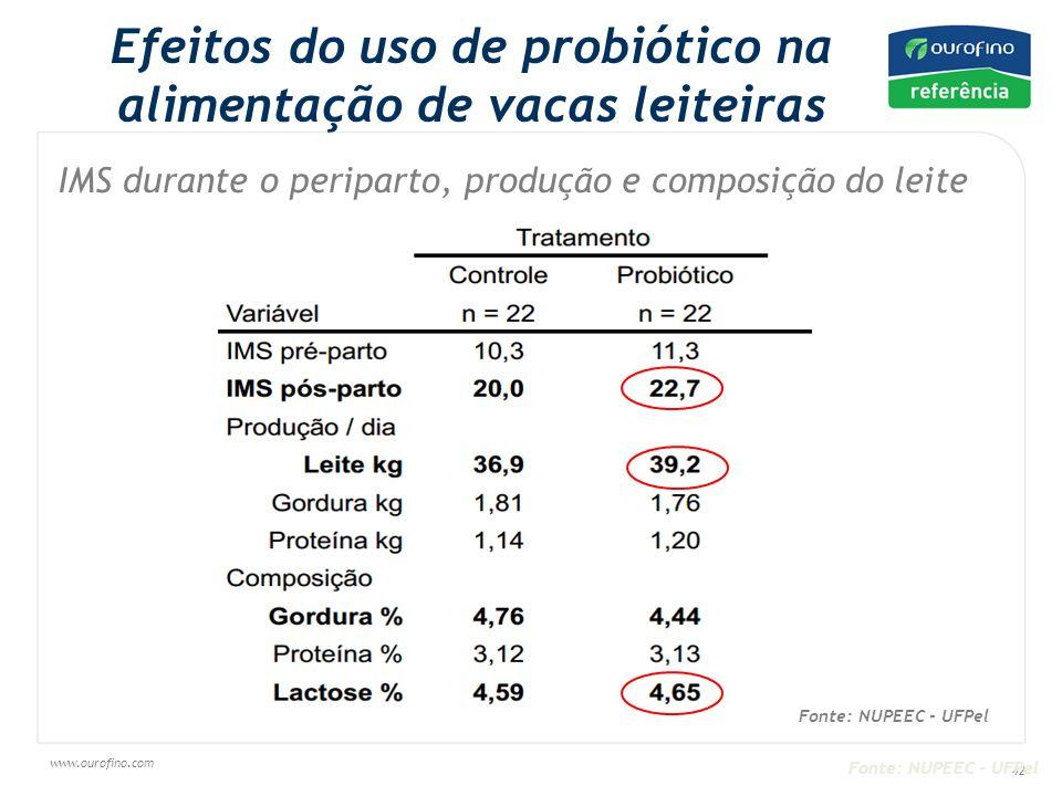 www.ourofino.com 42 Efeitos do uso de probiótico na alimentação de vacas leiteiras IMS durante o periparto, produção e composição do leite Fonte: NUPEEC - UFPel