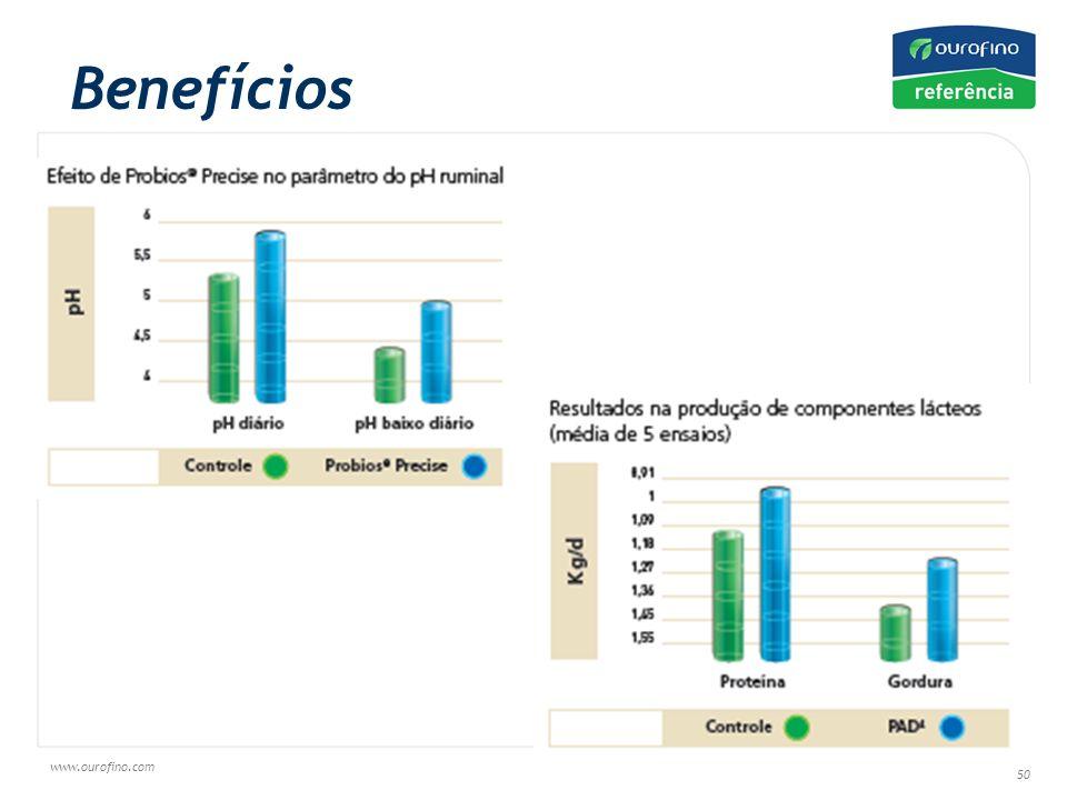 www.ourofino.com 50 Benefícios