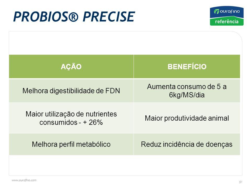 www.ourofino.com 51 AÇÃOBENEFÍCIO Melhora digestibilidade de FDN Aumenta consumo de 5 a 6kg/MS/dia Maior utilização de nutrientes consumidos - + 26% Maior produtividade animal Melhora perfil metabólicoReduz incidência de doenças PROBIOS® PRECISE