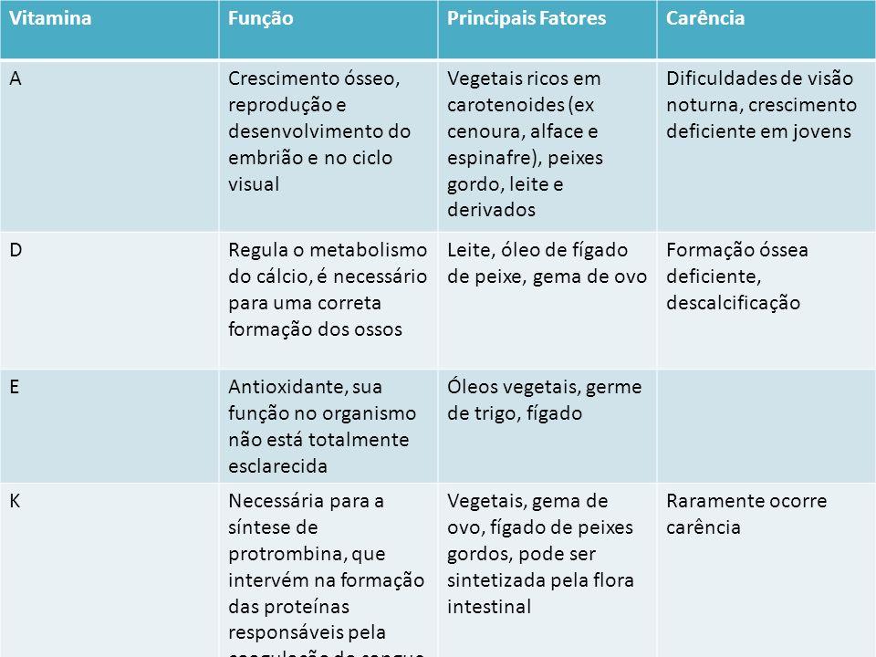 VitaminaFunçãoPrincipais FatoresCarência ACrescimento ósseo, reprodução e desenvolvimento do embrião e no ciclo visual Vegetais ricos em carotenoides
