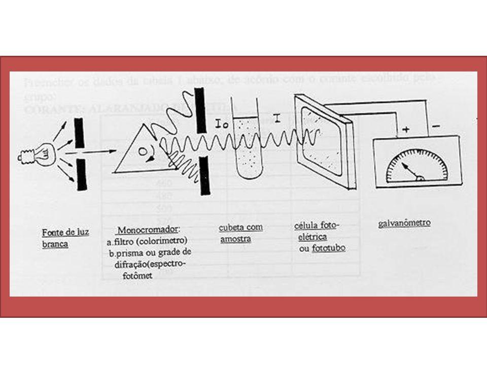 Vantagens: Redução dos erros experimentais Maior exatidão Simplicidade de execução Rapidez de execução Baixo custo dos espectrofotômetros Desvantagens: Interferências Colorimetria
