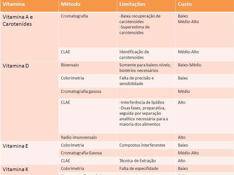 VitaminaMétodoLimitaçõesCusto Vitamina A e Carotenídes Cromatografia-Baixa recuperação de carotenoides -Superestima de carotenoides Baixo Médio-Alto C